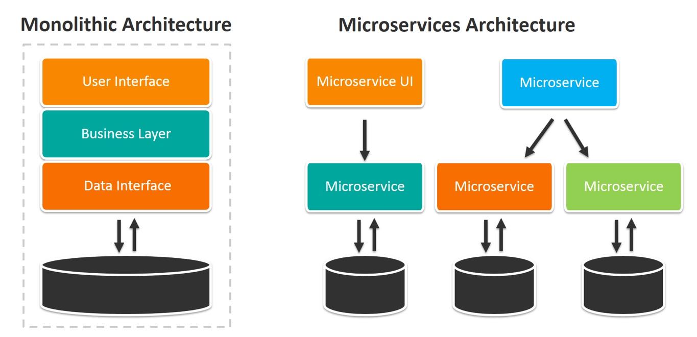Monolithic or Microservices