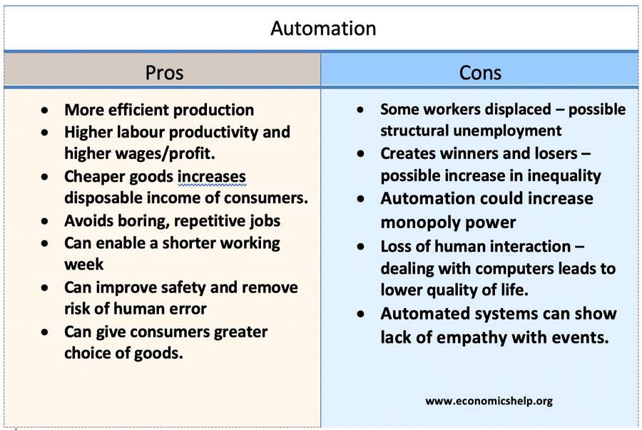 pros-cons-automation